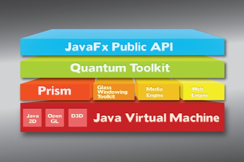 Architecture_JavaFX_2